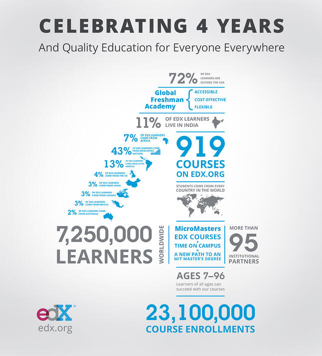 Celebrating 4 years and quality education for everyone everywhere