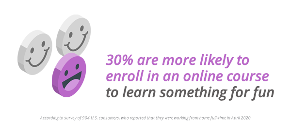 30% are more likely to enroll in an online course to learn something for fun