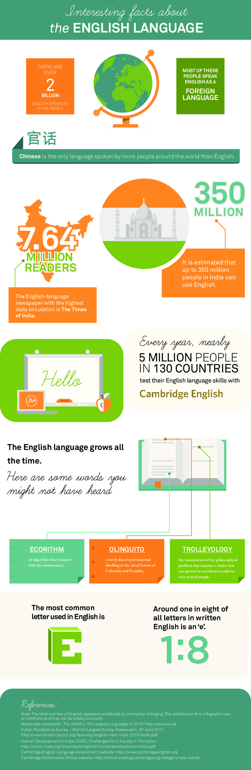 English Infographic
