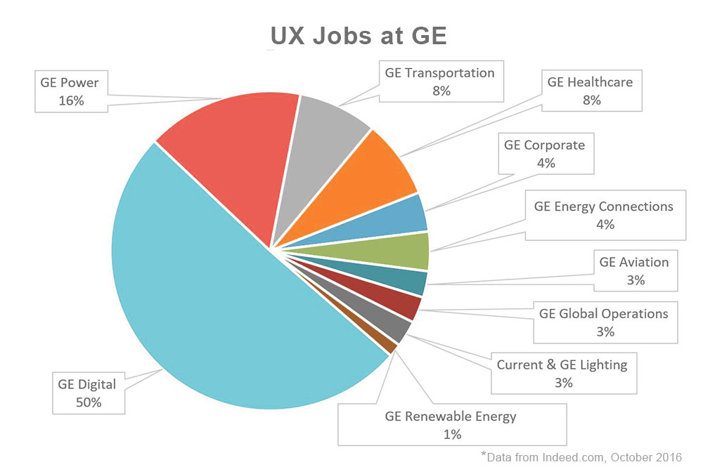 A pie chart showing user experience jobs at GE by division as posted on Indeed.com in October 2016. GE Digital 50%, GE Power 16%, GE Transportation 8%, GE Healthcare 8%, GE Corporate 4%, GE Energy Connections 4%, GE Aviation 3%, GE Global Operations 3%, Current & GE Lighting 3%, GE Renewable Energy 1%, *Data from Indeed.com, October 2016