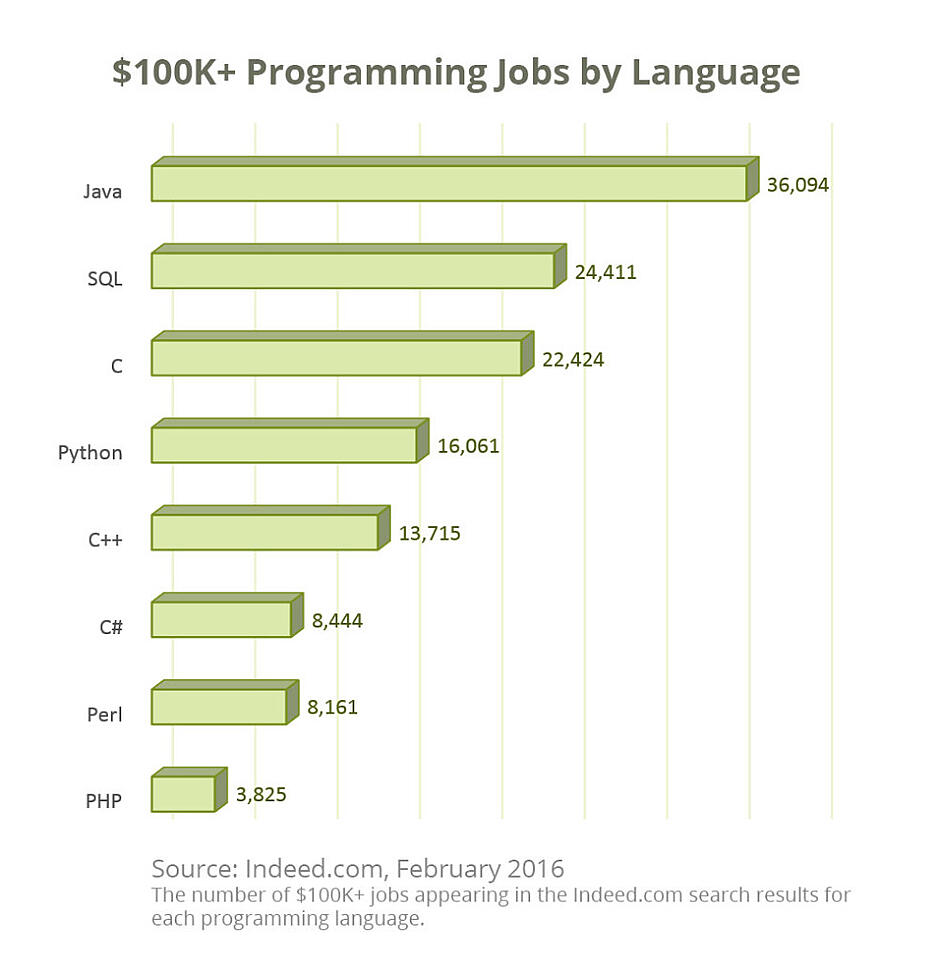 $100K+ Programming Jobs by Language, Java 36,094, SQL, 24,411, C, 22,424, Python, 16,061, C++, 13,715, C, 8,444, Perl, 8,161, PHP, 3,825, Source:Indeed.com, February 2016, The number of $100K+ jobs appearing in the Indeed.com search result for each programming language.