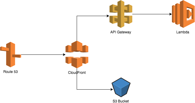 AWS architecture for serverless deployment