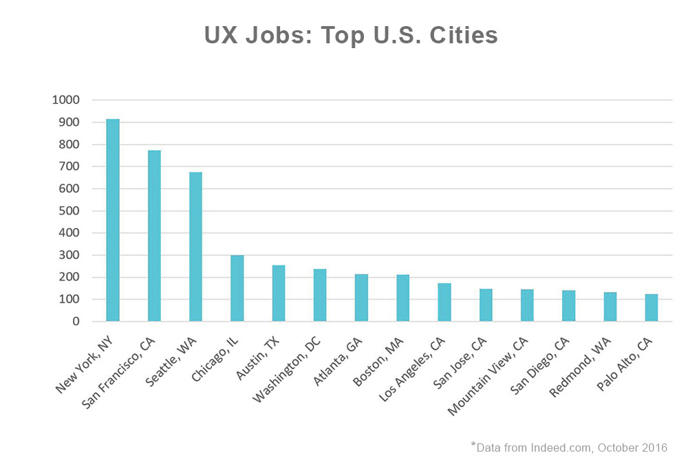 Bar chart showing user experience jobs by U.S. city. Starting with cities with the most UX job postings on Indeed.com as of October 2016, New York, NY with over 900, San Francisco, CA with over 750, Seattle, WA with over 650, Chicago, IL with 300, Austin, TX with 250, Washington, DC with 240, Atlanta, GA with 220, Boston, MA with 220, Los Angeles, CA with 185, San Jose, CA with 150, Mountain View, CA with 150, San Diego, CA with 140, Redmond, WA with 135 and Palo Alto with 125. *Data from Indeed.com, October 2016