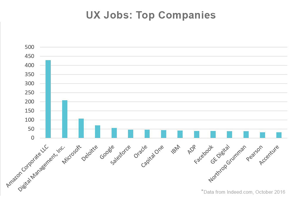 Bar chart of the top companies by the number of user experience jobs posted. From top to bottom are Amazon Corporate LLC with 425 jobs, Digital Management, Inc. with 200+ jobs, Microsoft with 100+ jobs, Deloitte with 65 jobs, Google with 52 jobs, Salesforce with 46 jobs, Oracle with 46 jobs, Capital One with 44 jobs, IBM with 39 jobs, ADP with 39 jobs, Facebook with 39 jobs, GE Digital with 38 jobs, Northrup Grumman with 37 jobs, Pearson with 32 jobs and Accenture with 31 jobs