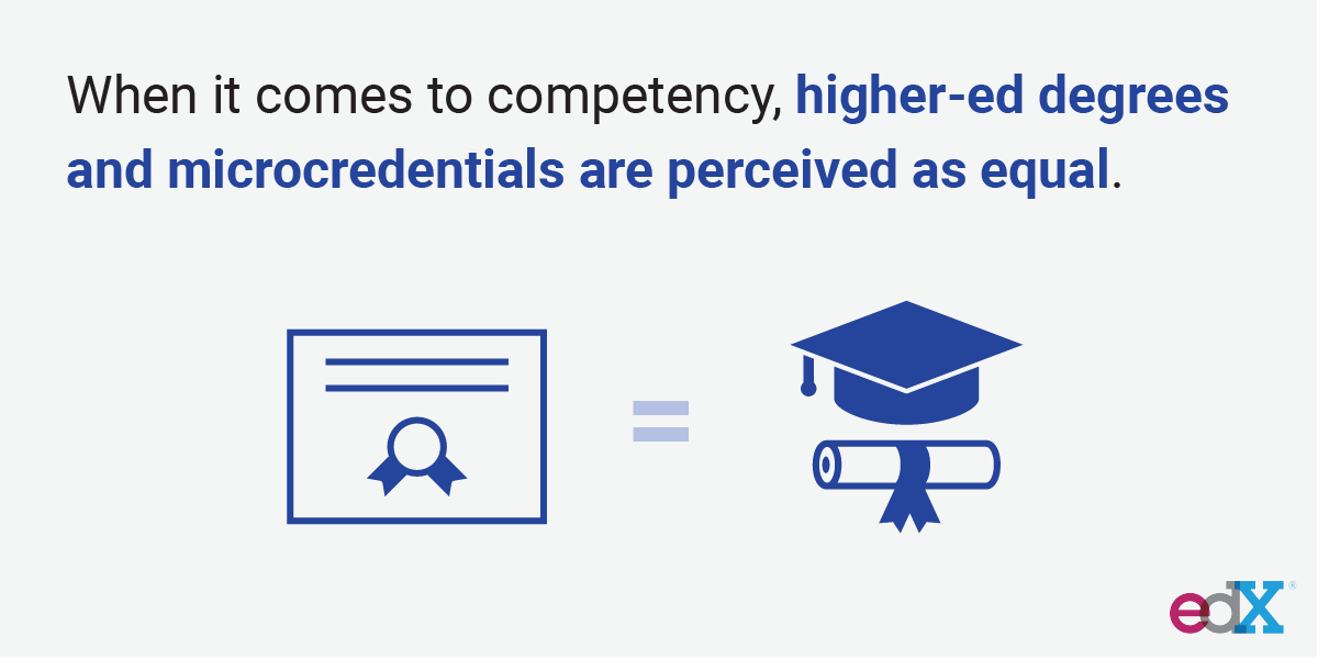 Survey respondents reported the same perception of competence whether a professional, such as a job candidate, has a full degree or microcredential on their resume.