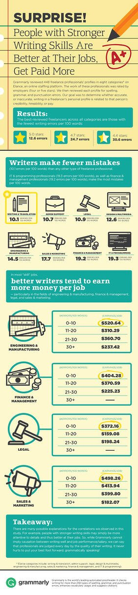 People with Stronger Writing Skills Are Better at Their Jobs and Get Paid More