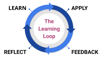 The Learning Loop Workflow