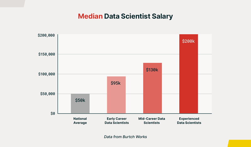 edX_Data-Science-Career-Guide_Graph-1_1600x940(1)