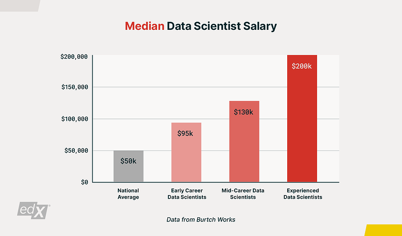 edX_Data-Science-Career-Guide_Graph-1_1600x940(2)